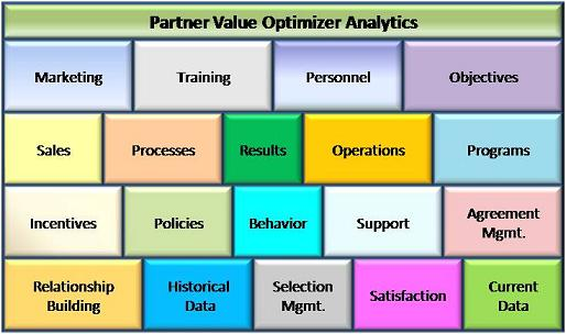 Partner Value Optimizer integrated alliance, channel and partnership enablement solution.