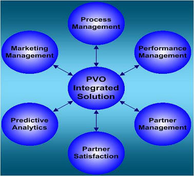 Alliance Analytics leads the way in Integrated Partner Analytics.
